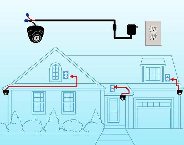Alimentação para ligar as cameras de segurança ao sistema de CFTV digital